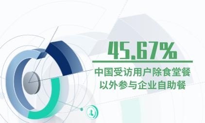 团餐行业数据分析:45.67%中国受访用户除食堂餐以外参与企业自助餐