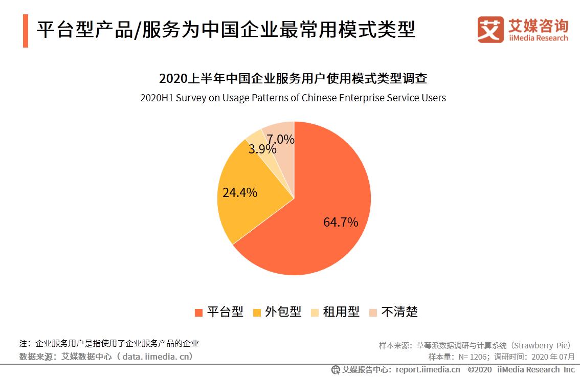 平台型产品/服务为中国企业最常用模式类型
