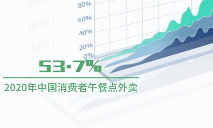 外卖行业数据分析:2020年中国53.7%消费者午餐点外卖