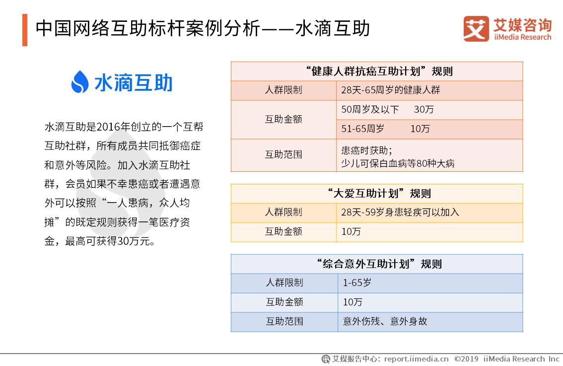 中国网络互助标杆案例分析——水滴互助