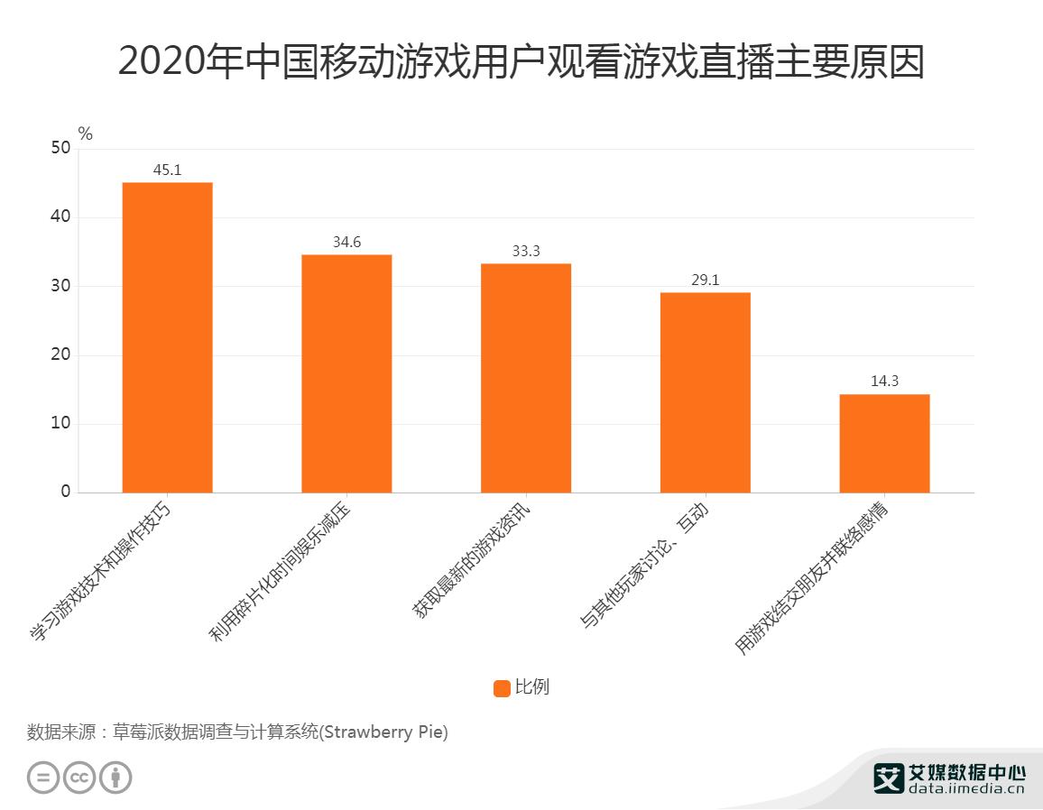 2020年中国移动游戏用户观看游戏直播主要原因