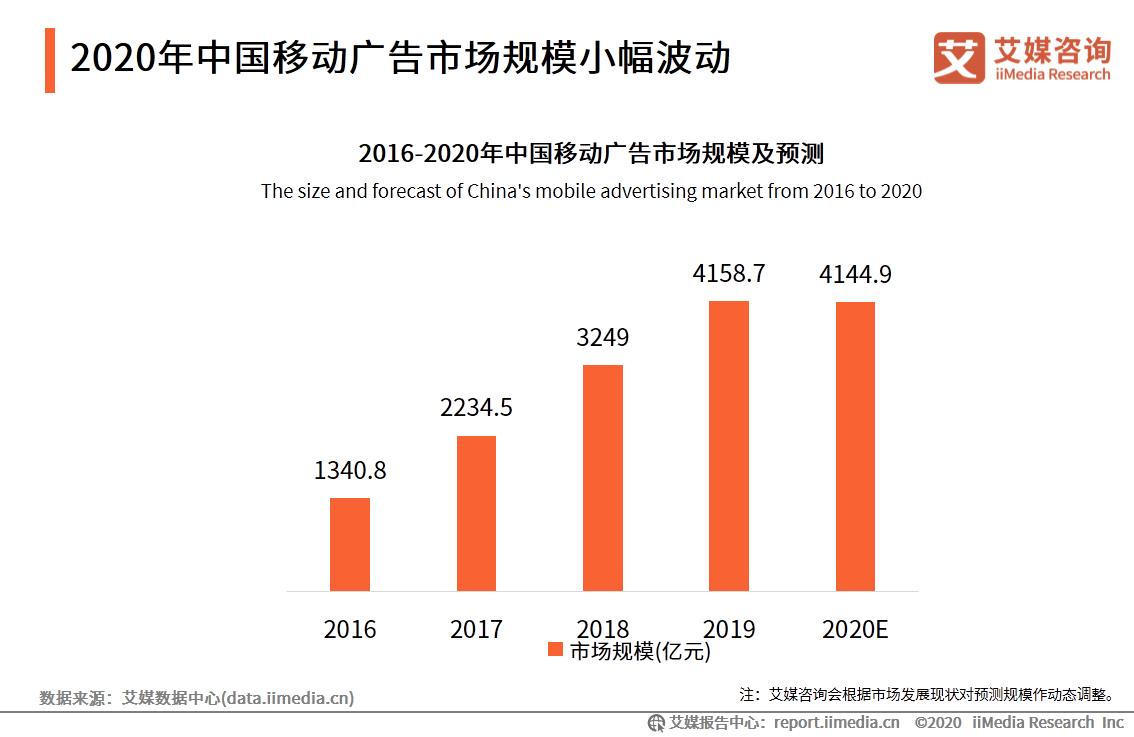 2020年中国移动广告市场规模小幅波动
