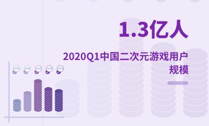二次元游戏行业数据分析:2020Q1中国二次元游戏用户规模突破1.3亿