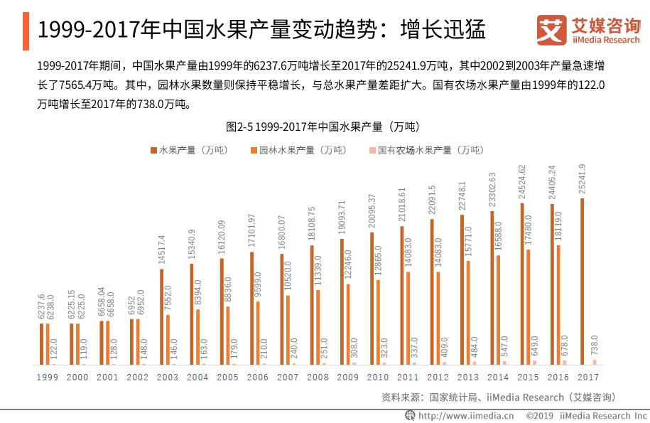 2019年山东省水果总产量达1728.5万吨,居全国第一