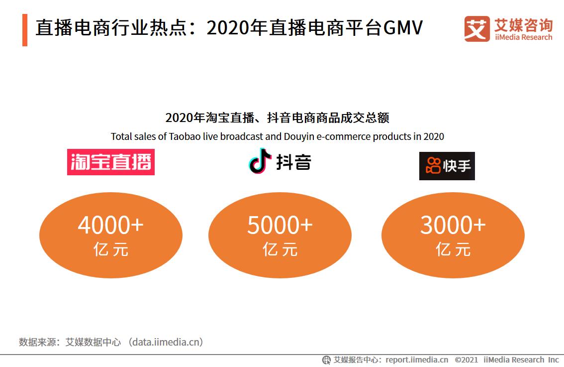 直播电商行业热点:2020年直播电商平台GMV