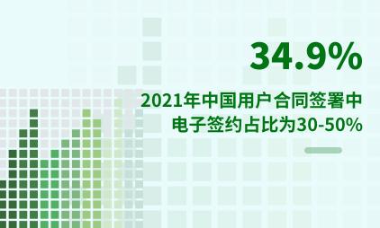 电子签约行业数据分析:2021年中国34.9%用户合同签署中电子签约占比为30-50%