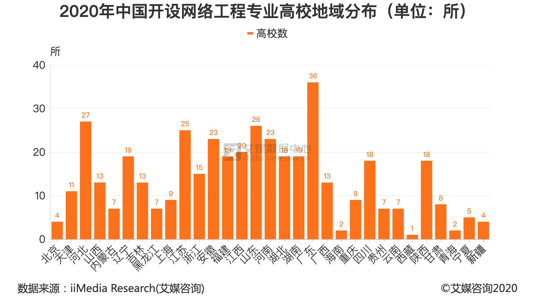 2020年中国开设网络工程专业高校地域分布(单位:所)