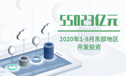 房地产行业数据分析:2020年1-9月东部地区开发投资达55023亿元