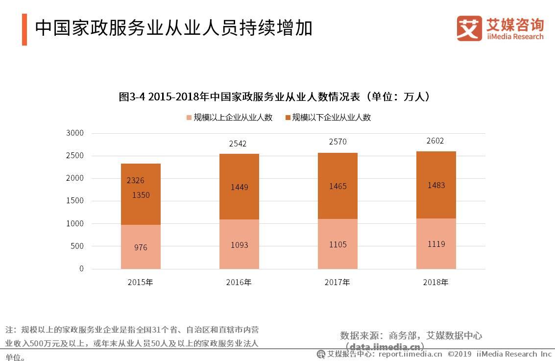 中国家政服务行业数据分析:2018年家政服务业从业人员达2602万人