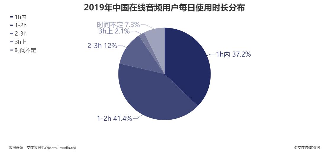 2019年中国在线音频用户每日使用时长分布