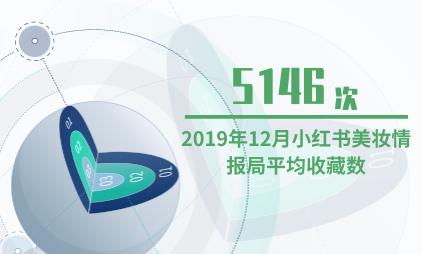 美妆行业数据分析:2019年12月小红书美妆情报局平均收藏数为5146次
