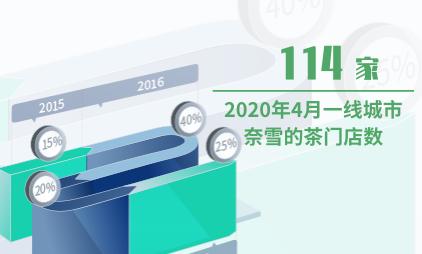 茶饮行业数据分析:2020年4月中国一线城市共有114家奈雪的茶门店