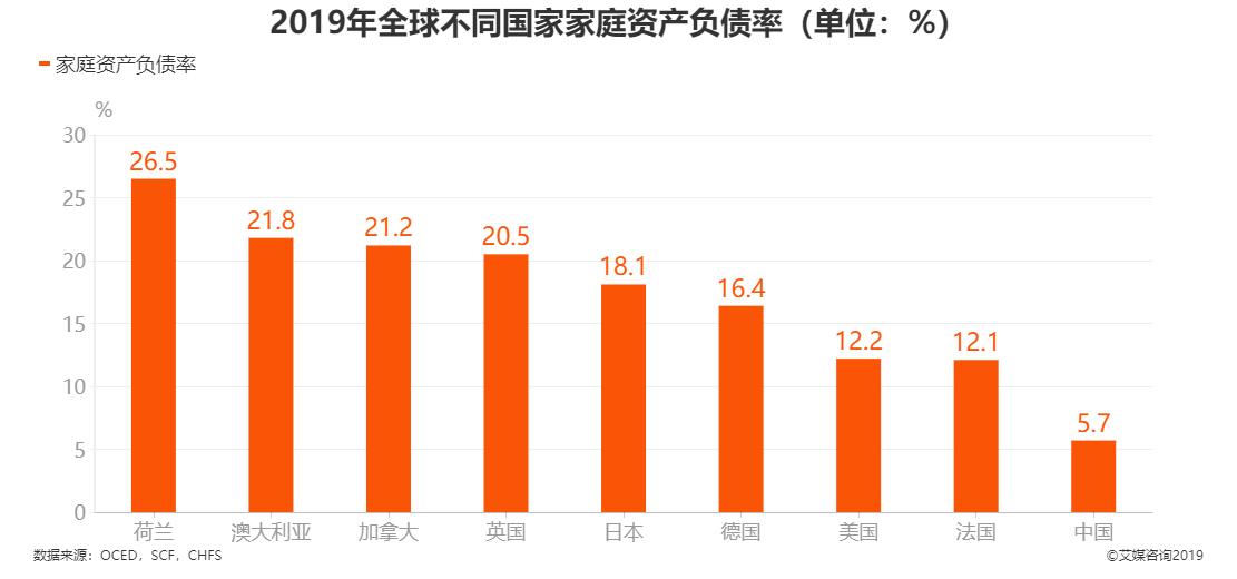 2019年全球不同国家家庭资产负债率