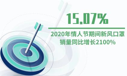 礼物经济行业数据分析:2020年情人节期间新风口罩售量同比增长2100%