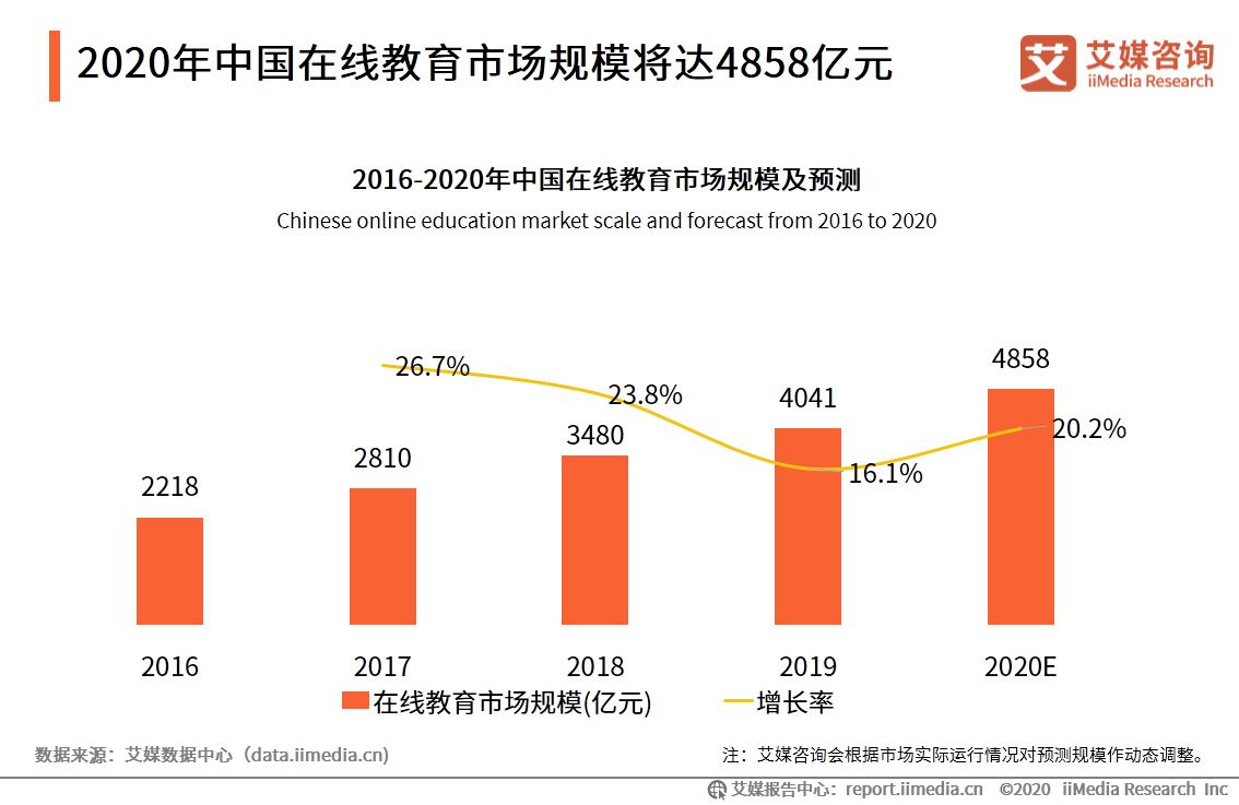 2020年中国在线教育市场规模将达4858亿元