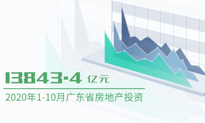 房地产行业数据分析:2020年1-10月广东省房地产投资为13843.4亿元