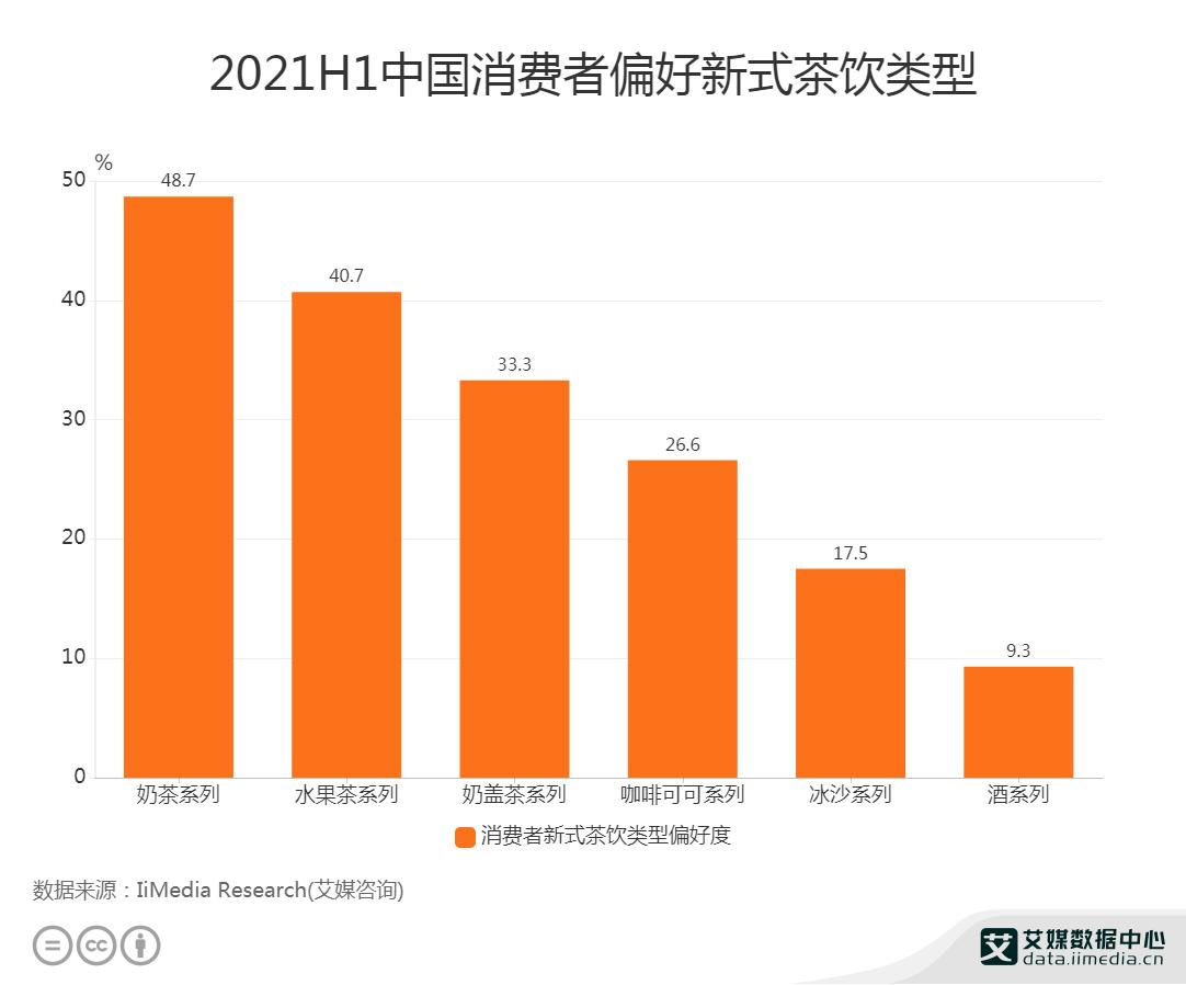 2021H1中国消费者偏好新式茶饮类型