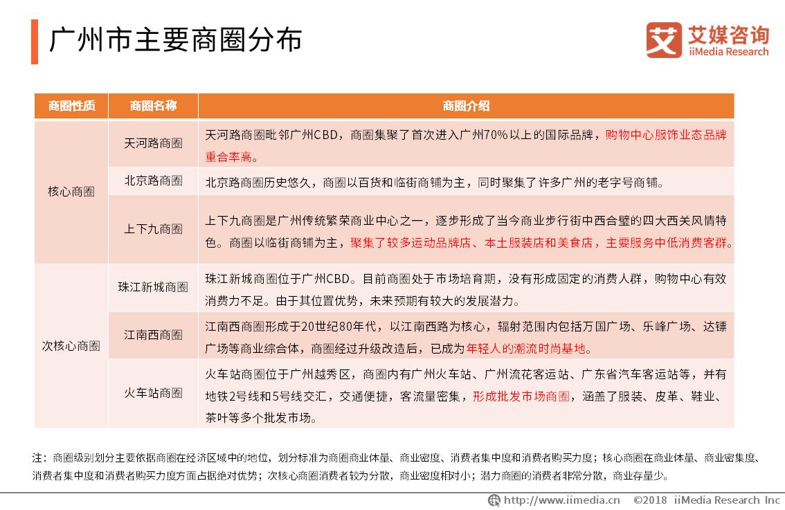 广州市主要商圈分布