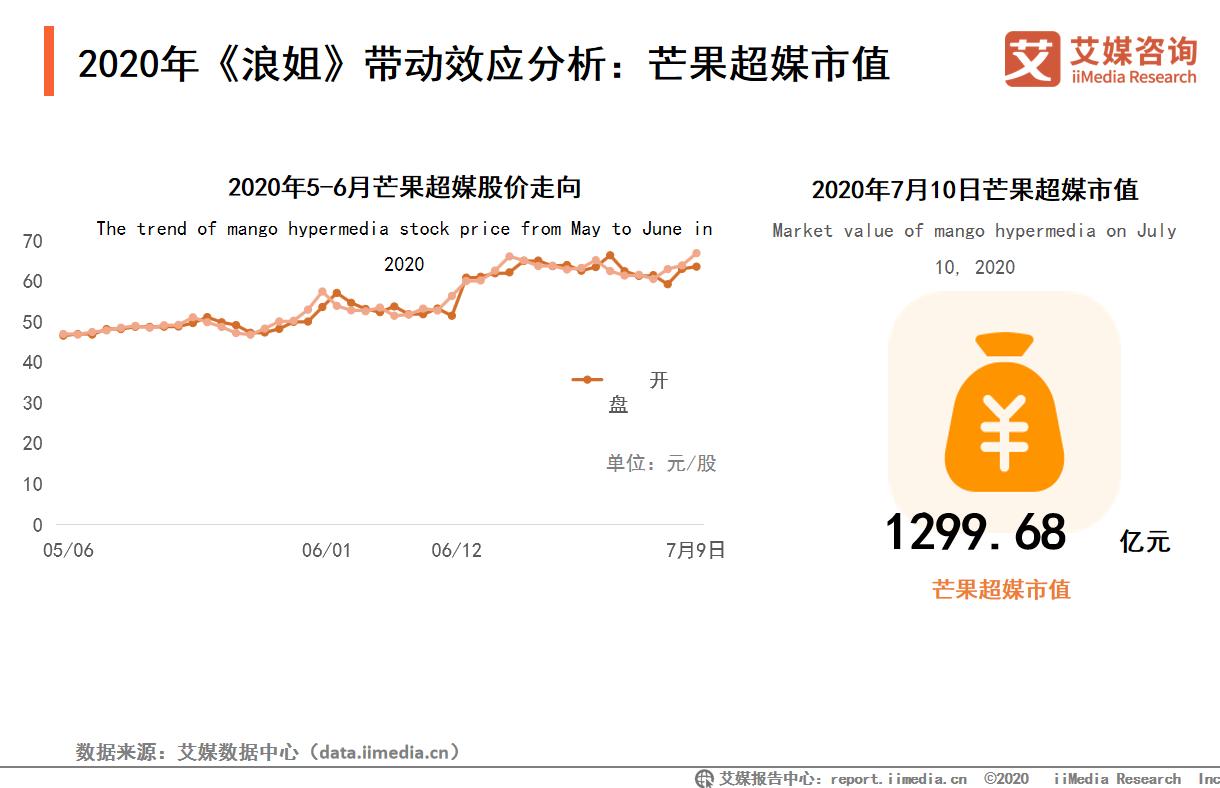 2020年《浪姐》带动效应分析:芒果超媒市值