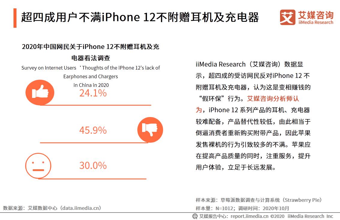 超四成用户不满iPhone 12不附赠耳机及充电器