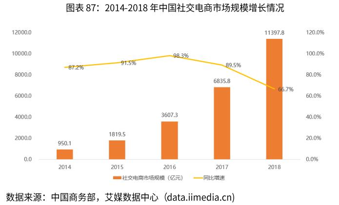 2014-2018年中国社交电商市场规模增长情况