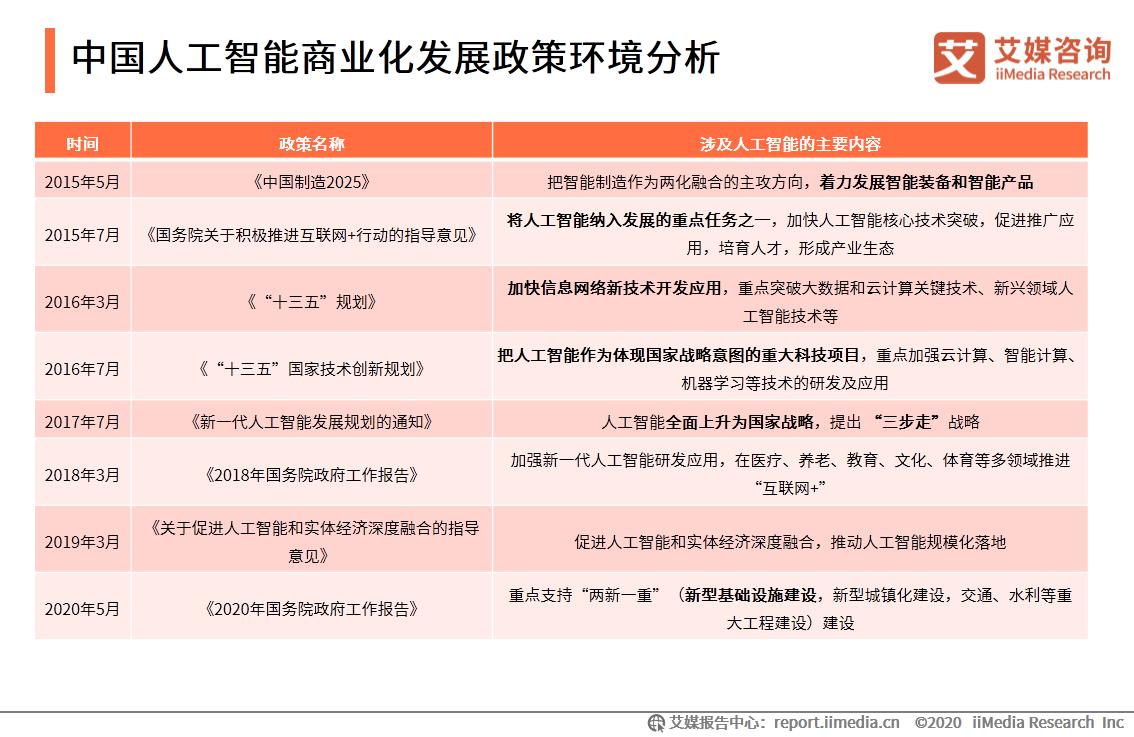 中国人工智能商业化发展政策环境分析