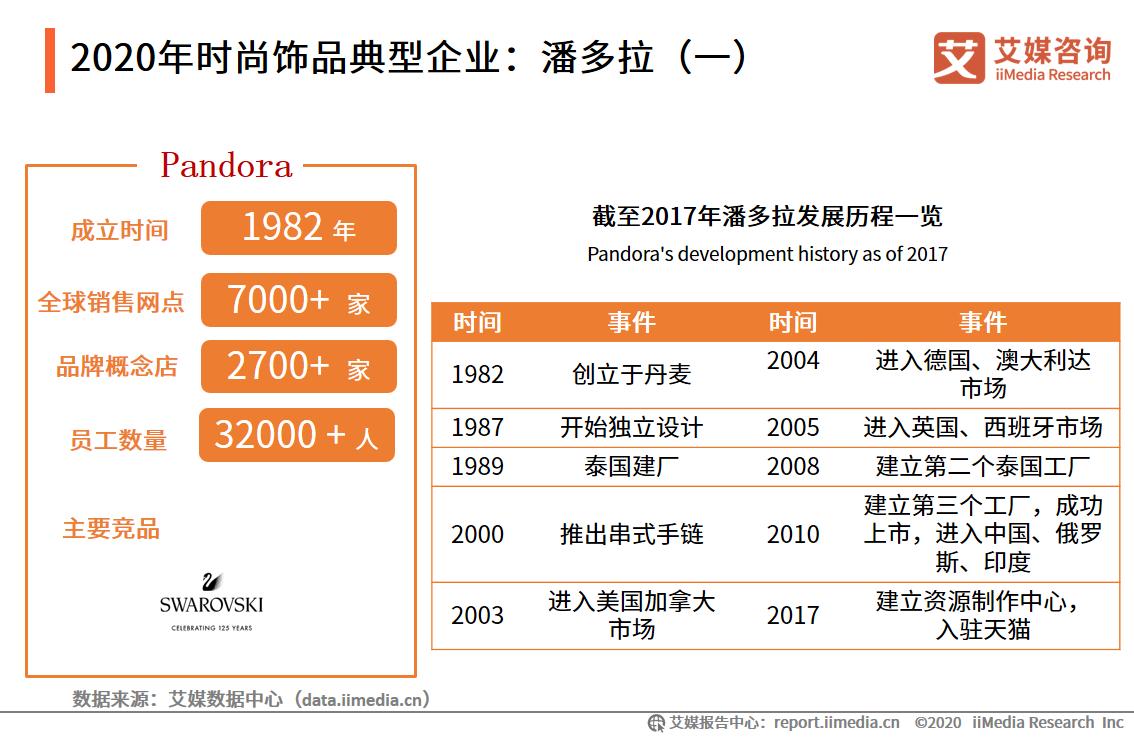 2020年时尚饰品典型企业:潘多拉(一)