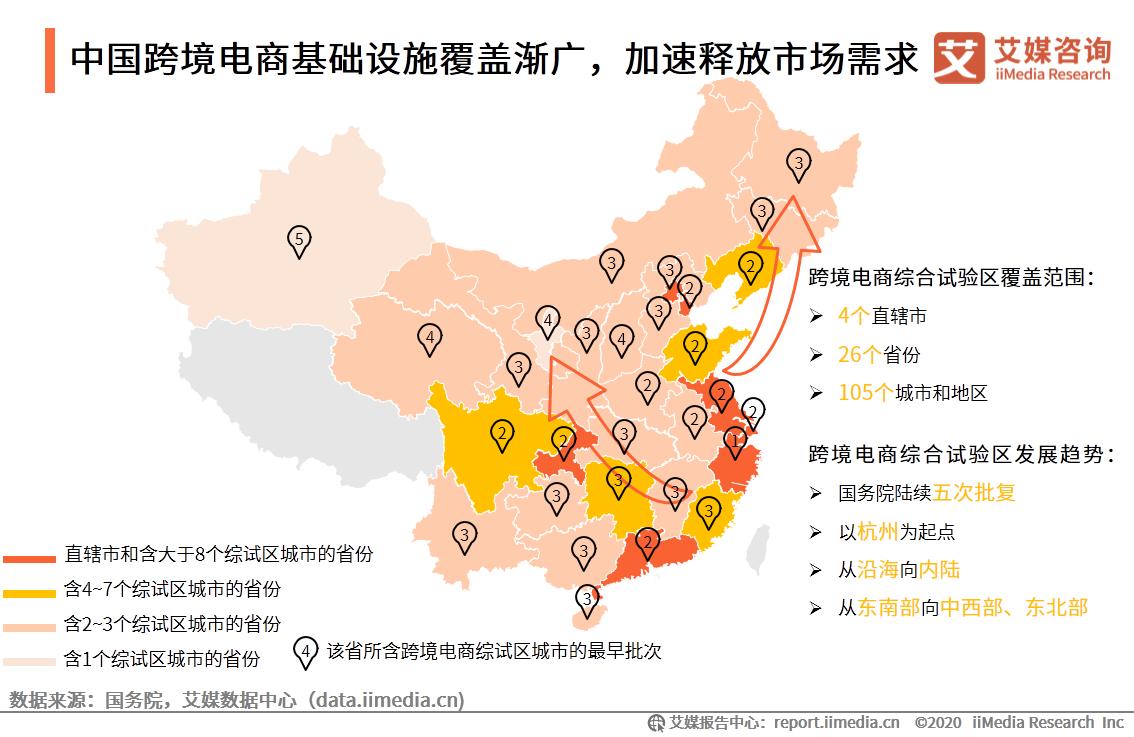 中国跨境电商基础设施覆盖渐广,加速释放市场需求