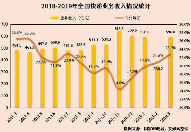 行业情报|2019年一季度全国31省市快递业务收入排行:广东、上海领跑