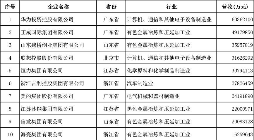 行业情报 | 2018中国民营企业500强榜单出炉:华为夺冠,阿里腾讯未上榜