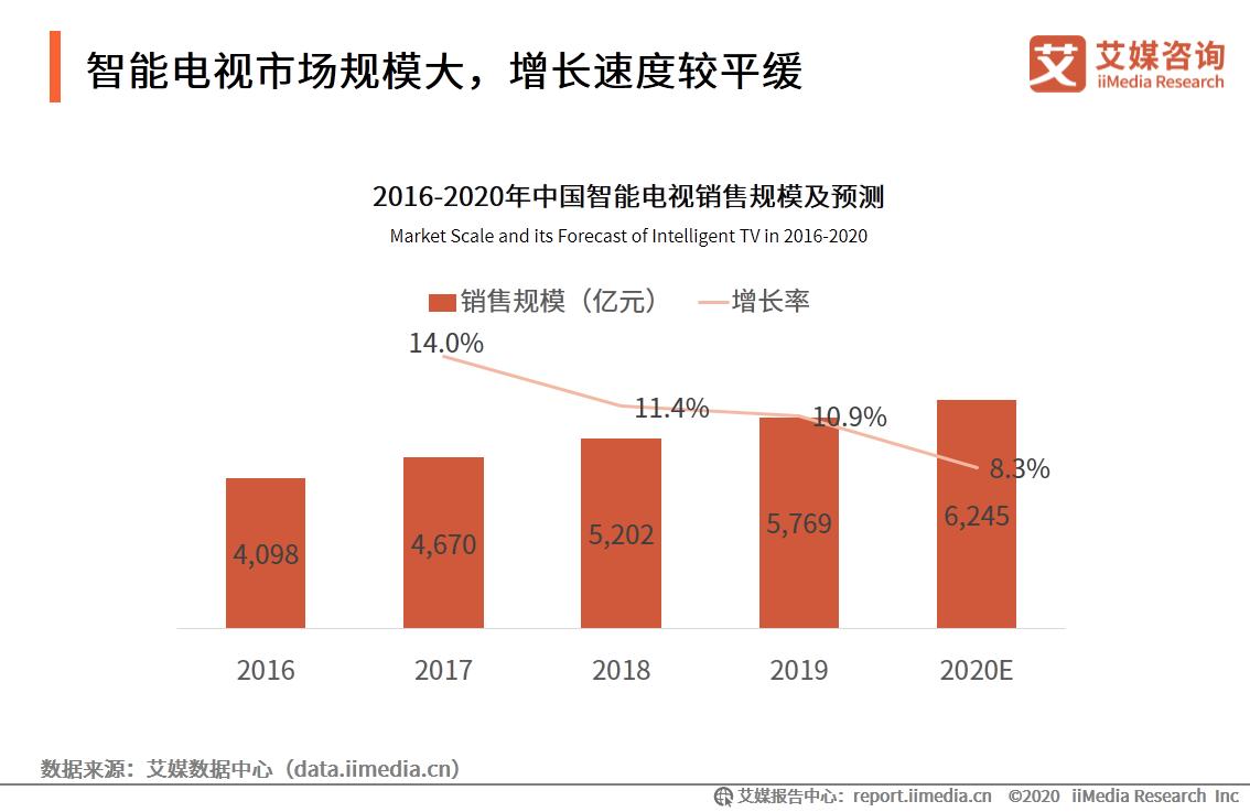 2016-2020年中国智能电视销售规模及预测