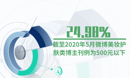 护肤行业数据分析:截至2020年5月微博24.98%美妆护肤类博主刊例为500元以下