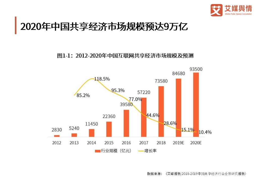 预计到2020年,中国互联网共享经济市场规模将超过九万亿