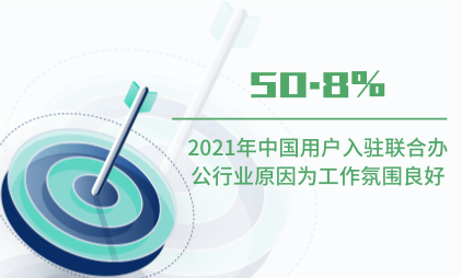 联合办公行业数据分析:2021年中国50.8%用户入驻联合办公行业原因为工作氛围良好