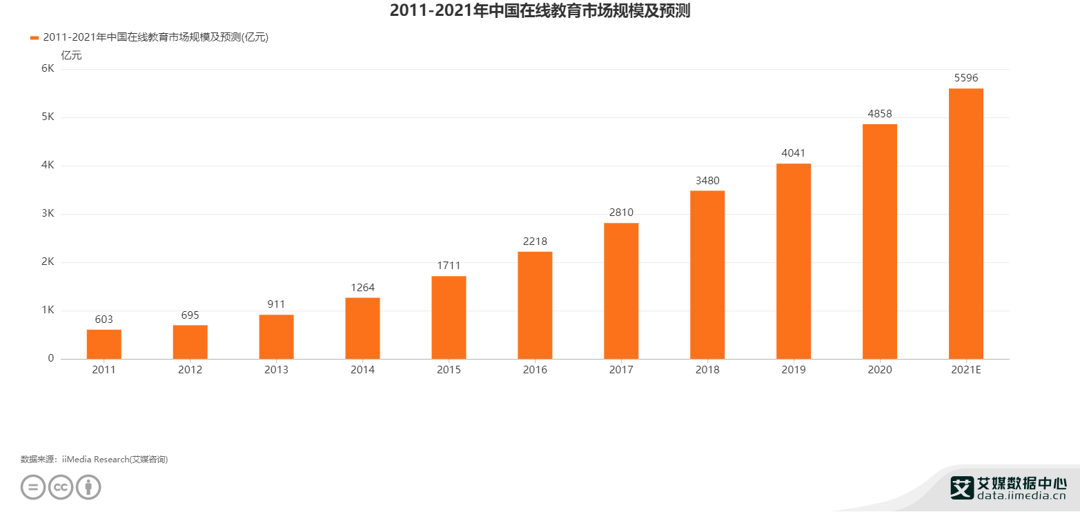 2011-2021年中国在线教育市场规模及预测