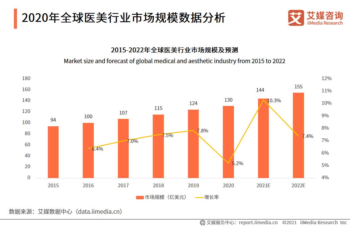 2020年全球医美行业市场规模数据分析