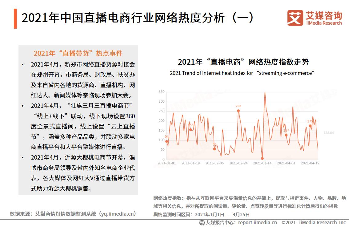 2021年中国直播电商行业网络热度分析(一)