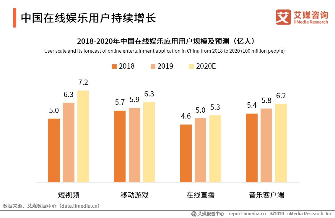 中国在线娱乐用户持续增长