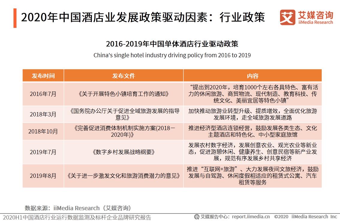 2020年中国酒店业发展政策驱动因素:行业政策