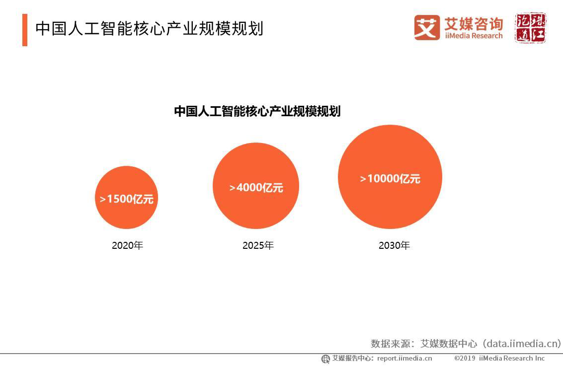 人工智能报告分析:2020年核心产业规模将超1500亿,5G或助推商业落地提速