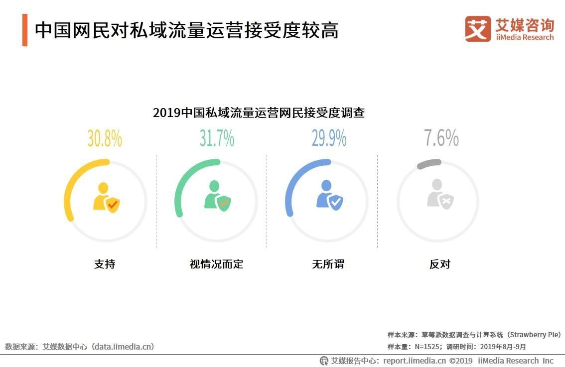 中国网民对私域流量运营接受度较高
