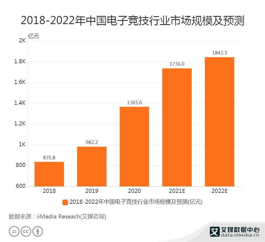 2018-2022年中国电子竞技行业市场规模及预测