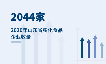 快销食品行业数据分析:2020年山东省膨化食品企业数量为2044家