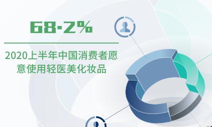 医美行业数据分析:2020上半年中国68.2%消费者愿意使用轻医美化妆品