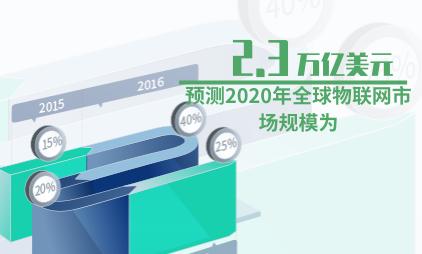 物联网行业数据分析:预测2020年全球物联网市场规模为2.3万亿美元