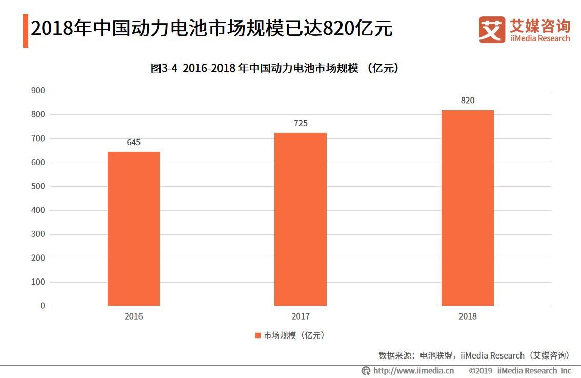 2018年中国动力电池市场规模已达820亿元