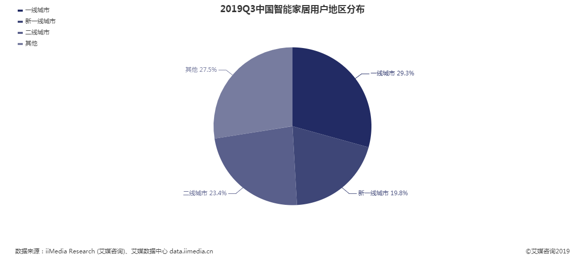 2019Q3中国智能家居用户地区分别