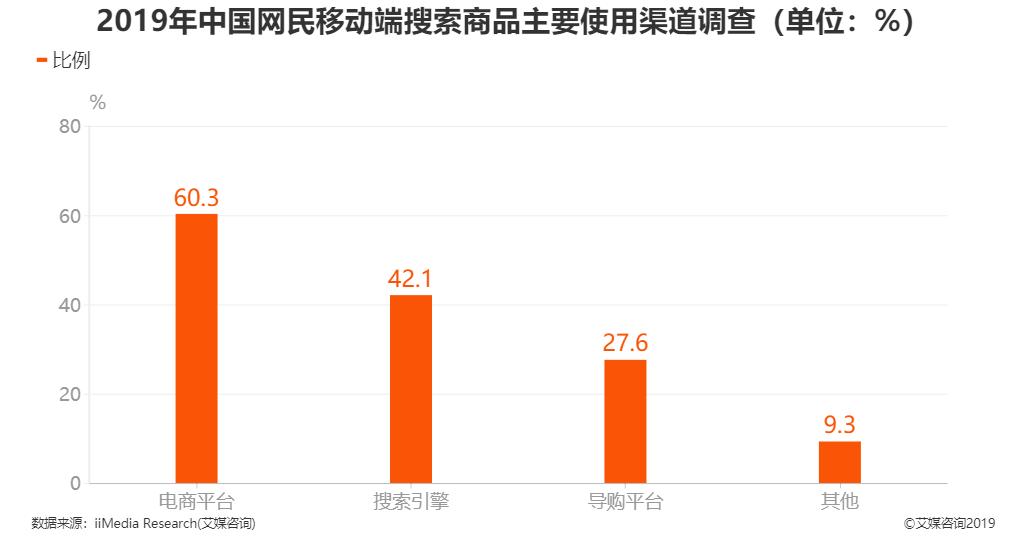 2019年中国网民移动端搜索商品主要使用渠道调查