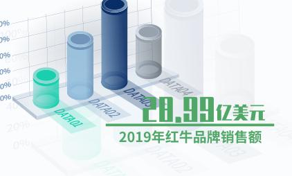 能量饮料行业数据分析:2019年红牛品牌销售额为28.99亿美元