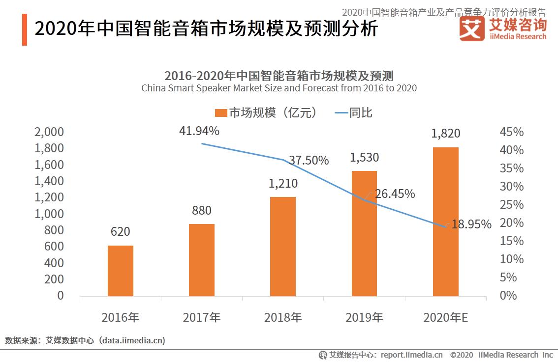2020年中国智能音箱市场规模及预测分析